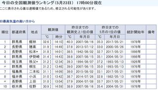 気温 全国 ランキング 最高 灼熱ニッポン最高気温41.1度 暑さの記録は沖縄より群馬、新潟、埼玉、山梨: